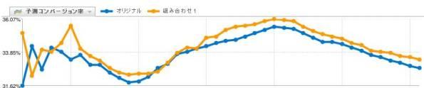 【ABテスト】アンカーテキストa:hoverの装飾変更:1.61%改善の推移
