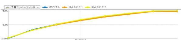 【多変量テスト】リンク色変更によるCTRの変化:0.53%改善の推移