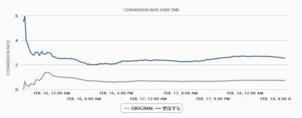 【ABテスト】メルマガ購読ボタンの文言変更:271%改善の推移