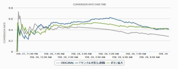 【多変量テスト】メルマガ受信ボタンサイズ変更/説明文言削除:49.4%改善の推移